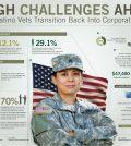 Latino Veterans Infographic