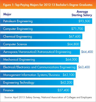Top Jobs for 2013 Graduates